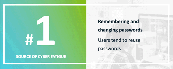 Remembering passwords causes cyber fatigue