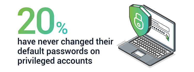 20% have never changed their default passwords on privileged accounts