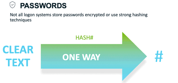 Passwords - not all logo systems store passwords encrypted or use strong hashing techniques