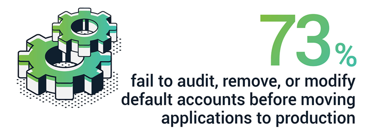 73% fail to audit, remove, or modify default accounts