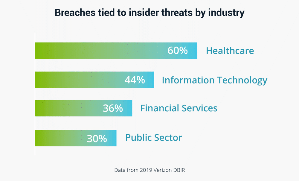 Chart: Breaches tied to insider threats by industry