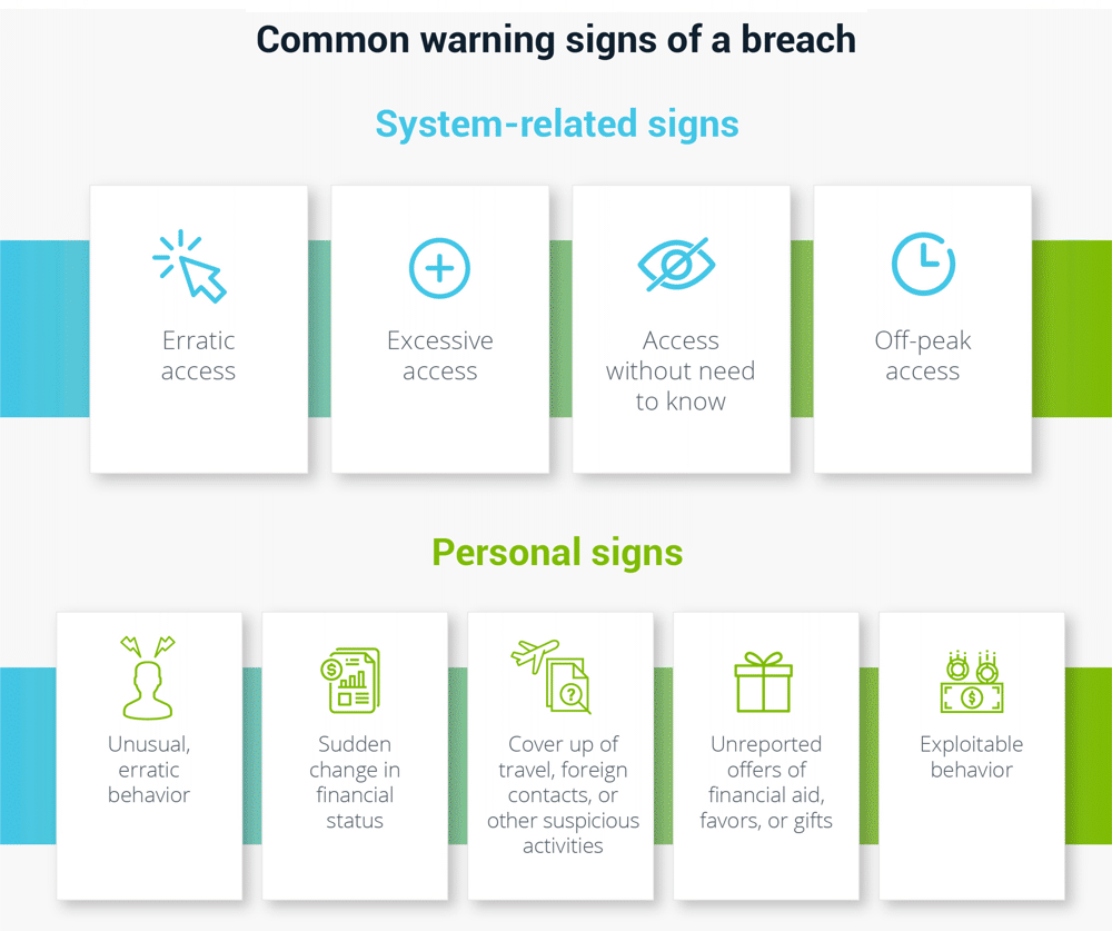 Data Breach Warning Signs