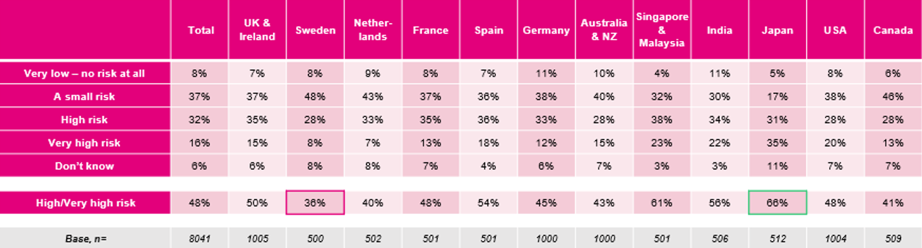 Employee perceptions of risk and behavior variations by country