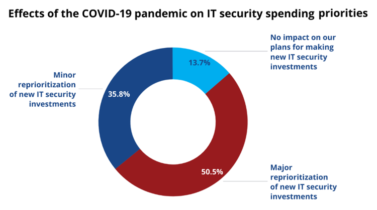 Effects of Covid-19 Pandemic on IT Security Spending Priorities