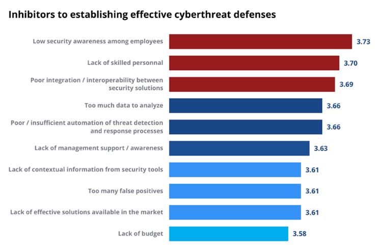 Inhibitors to establishing effective cyberthreat defenses