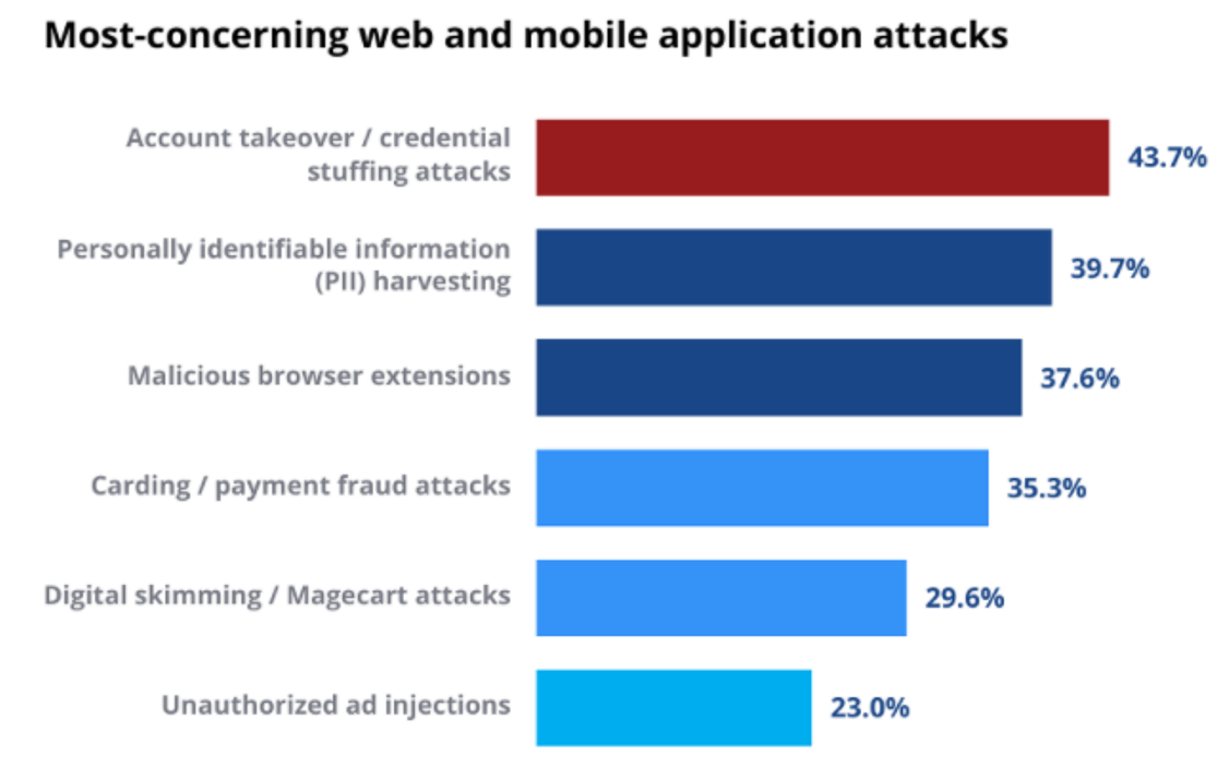 Most-concerning web and mobile application attacks