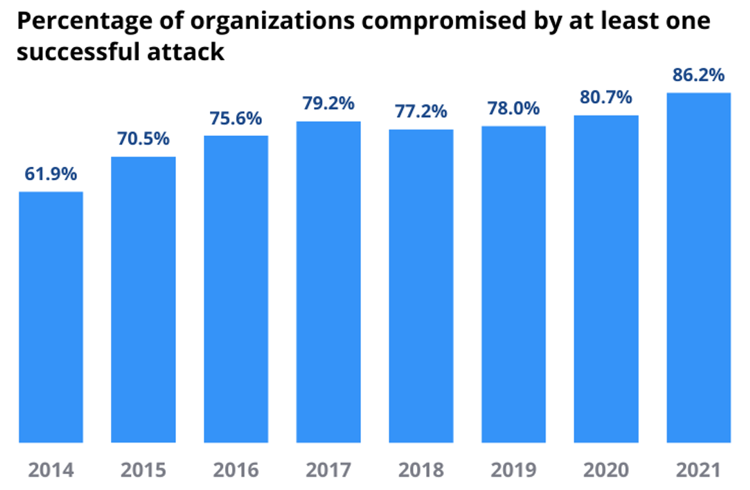 Percentage of organizations compromised by at least one successful attack