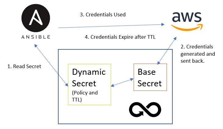 DevOps Dynamic Secrets Diagram