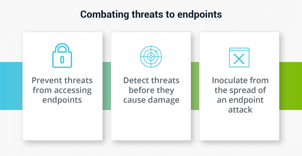 Endpoint Security: Combating threats