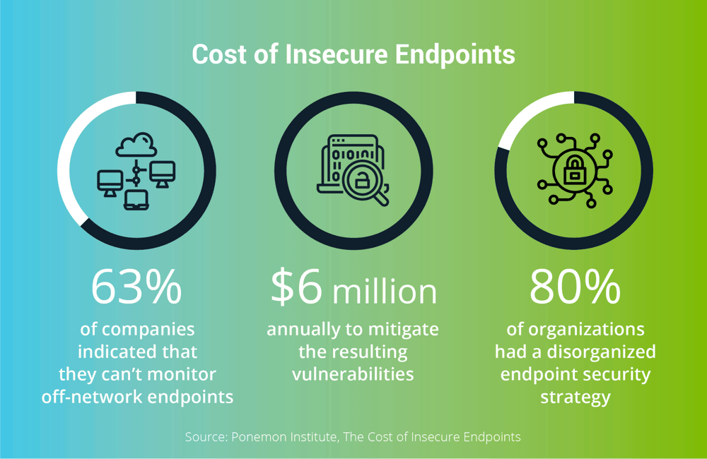 Endpoint Security: Cost of insecure endpoints