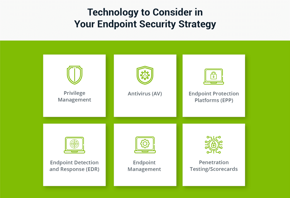 Endpoint Security: Technology