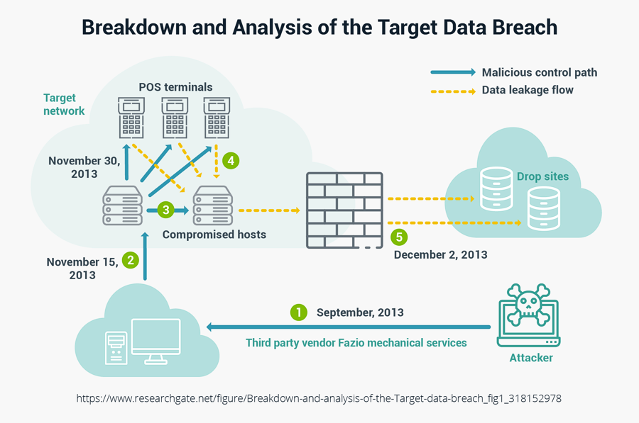 Breakdown and Analysis of the Target Data Breach