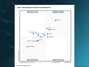 Gartner Magic Quadrant 2020 Thumbnail