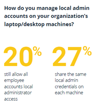 Stats: How organizations manage local admin accounts