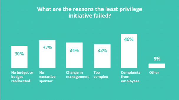 Chart: Why least privilege fails