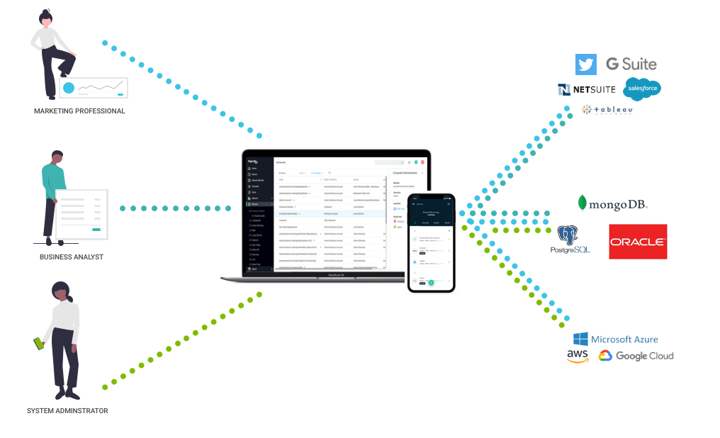 Mobile App Secure Access for Employees