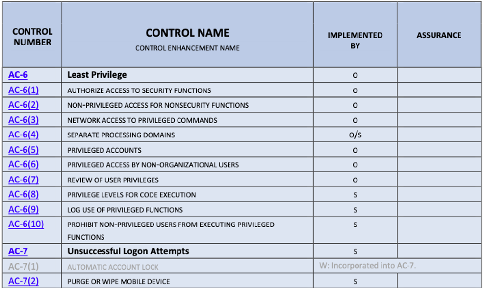 Table: NIST's Examples of Least Privilege Control