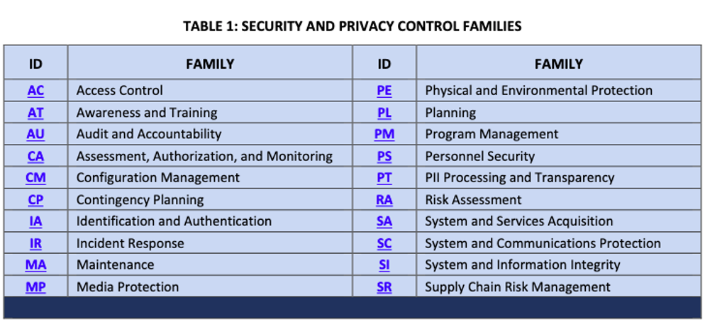 Table: NIST Security and Privacy Control Families