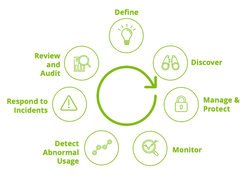 Privileged Access Management Life Cycle