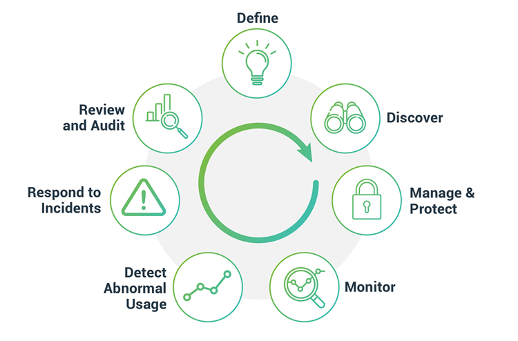 Privileged Account Management Lifecycle