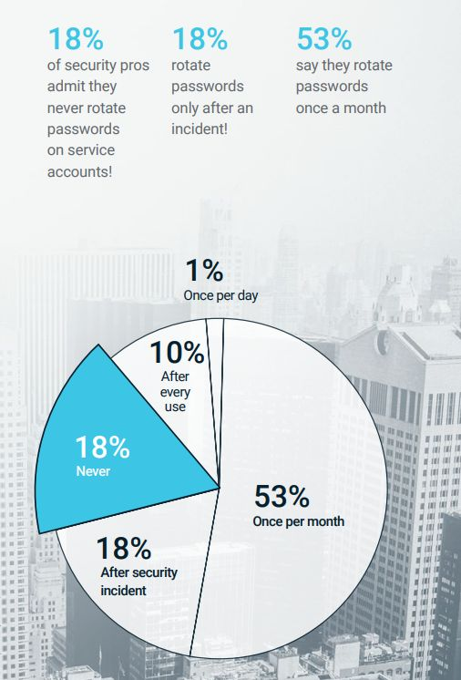 Security Professionals' Password Practices