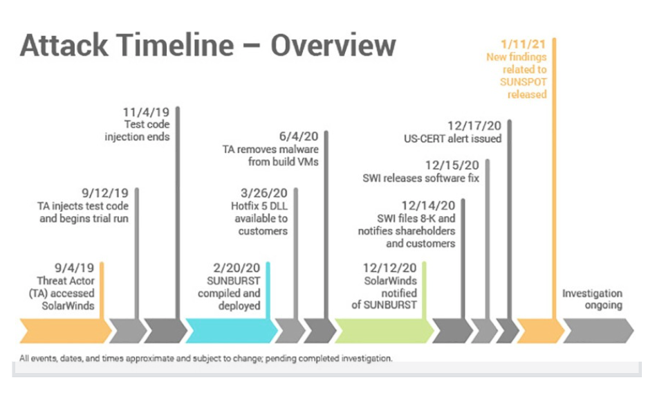 SolarWinds Cyber Attack Timeline