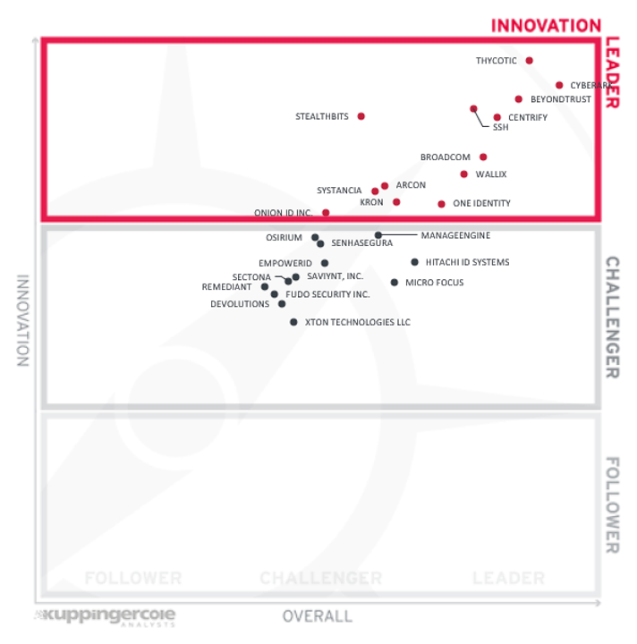 Kuppingercole Leadership Compass: Innovation Leader