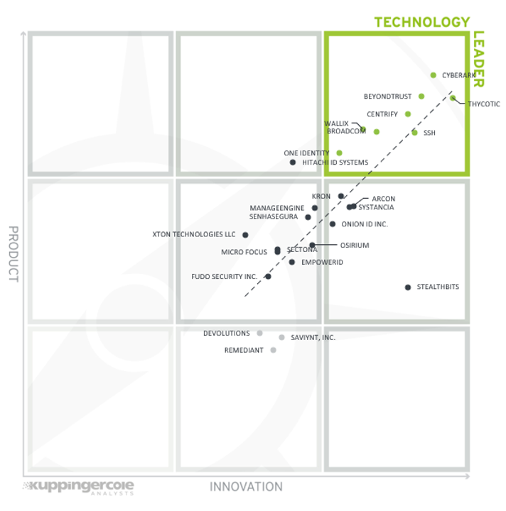 Kuppingercole Leadership Compass: Technology Leader