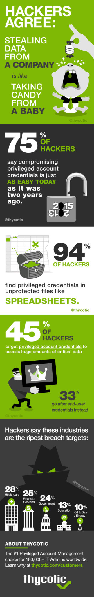 Blackhat 2015 Infographic - Hackers agree, stealing data from a company is like taking candy from a baby