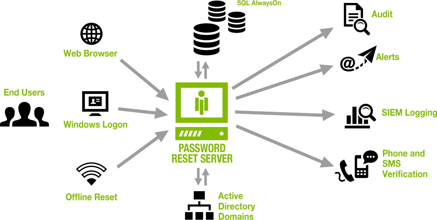 Password Reset Server Architecture