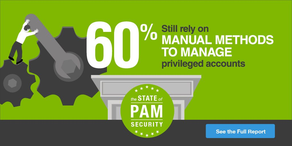 60% rely on manual methods to manage privileged accounts | See Full Report