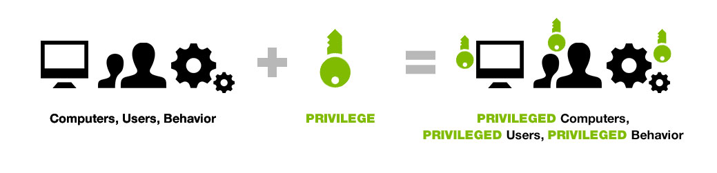 Privilege VS Privileged - Privileged Computers, Privileged Users, Privileged Behavior