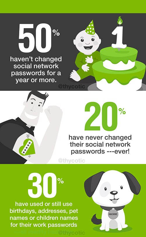 Infographic RSA Password Security