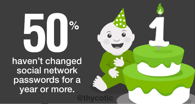 50% haven't changed their social network passwords for a year or more