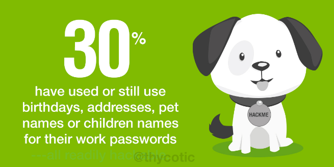 30% use birthdays, pet names etc. for work passwords
