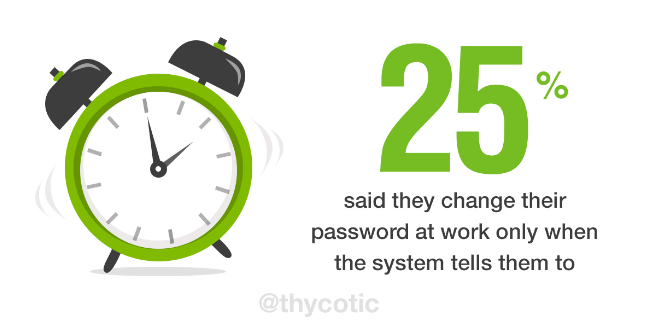 25% said they change their password at work only when the system tells them to