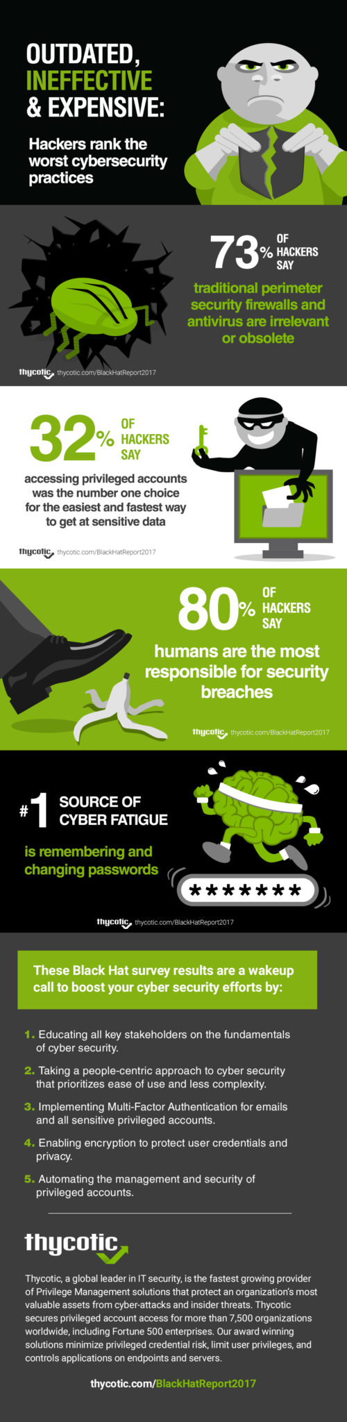 Infographic: Thycotic's Black Hat 2017 Hacker Survey Results and Figures