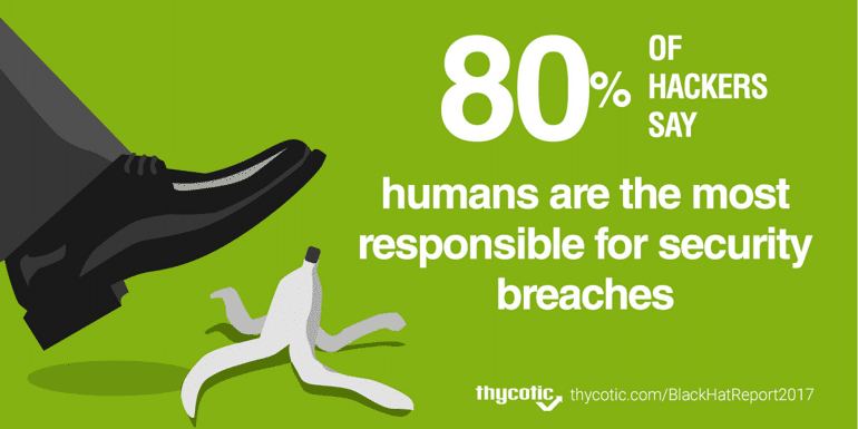 80% of hackers blame humans for security breaches