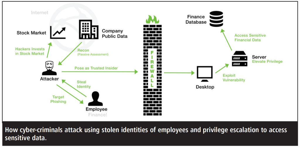 This is how cyber-criminals attack using stolen identities of employees and privilege escalation to access sensitive data.