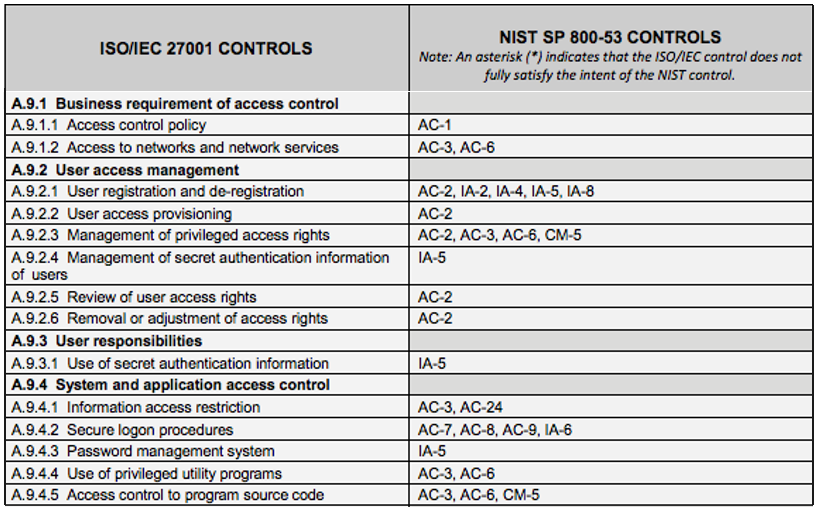 Several of the NIST 800-53 security controls are aligned with the ISO/IEC 27001 Controls.