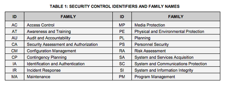 The NIST 800-53 is broken into the minimum security controls IMPACT baseline.