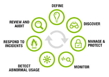 Thycotic Privileged Access Management Life Cycle.