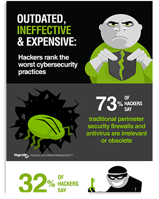 Black Hat Survey Infographic | See what hackers had to say