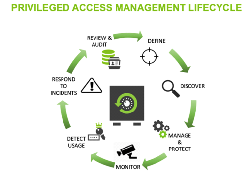 Privileged Access Management Lifecycle
