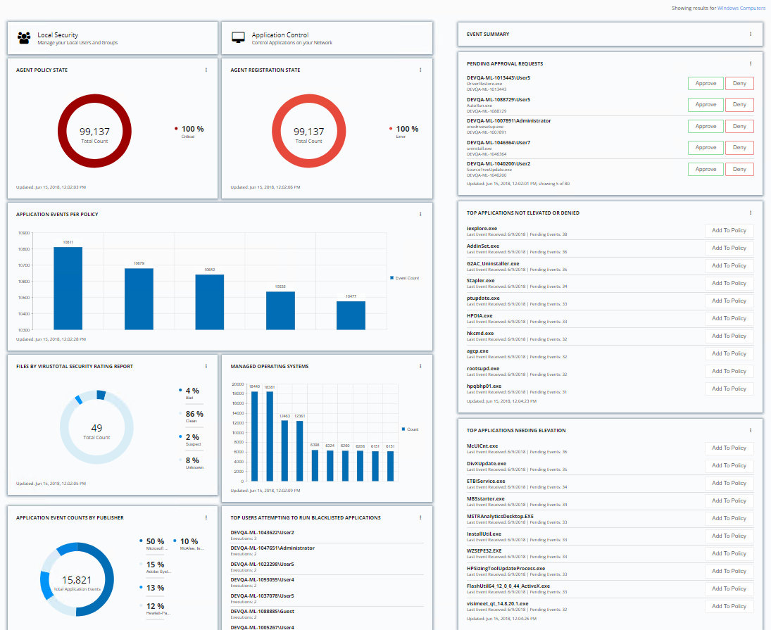 Actionable Reporting Dashboard