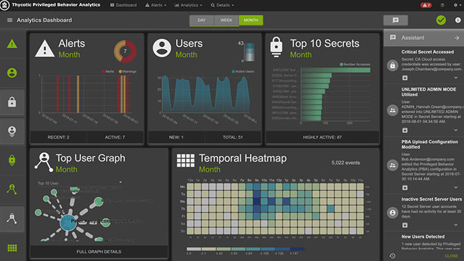 Screenshot - PBA - Privileged Behavior Analytics Dashboard