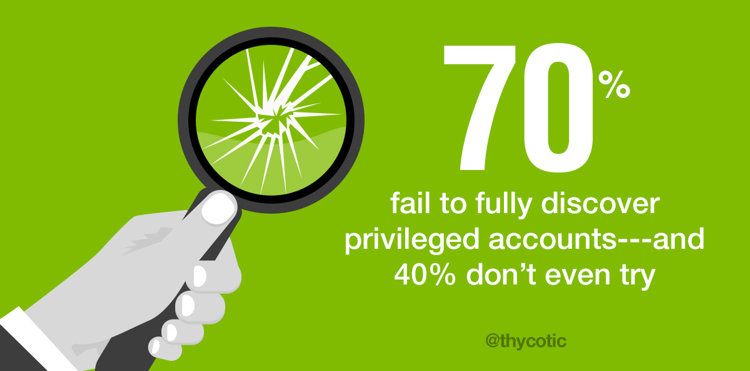 70% fail to fully discover privileged accounts - and 40% don't even try