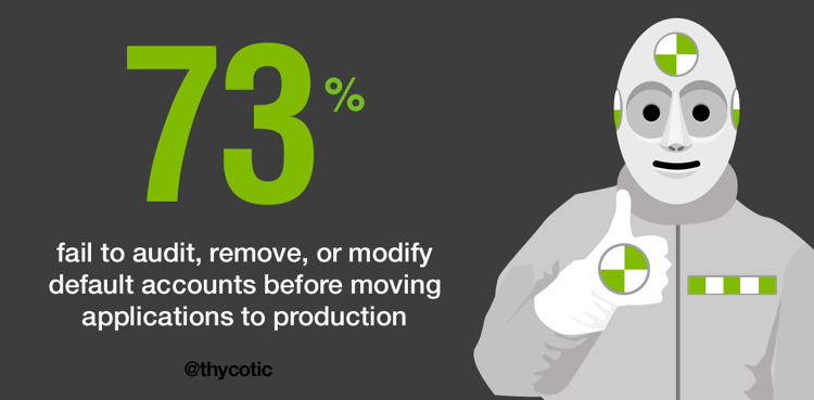 73% fail to audit, remove or modify default accounts before moving applications to production
