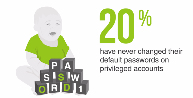 20% have never changed their default passwords for privileged accounts