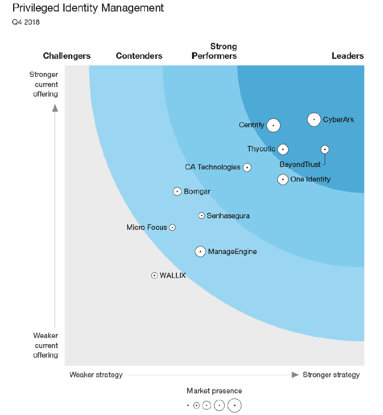 Thycotic a Leader in Privileged Identity Management | Forrester Wave